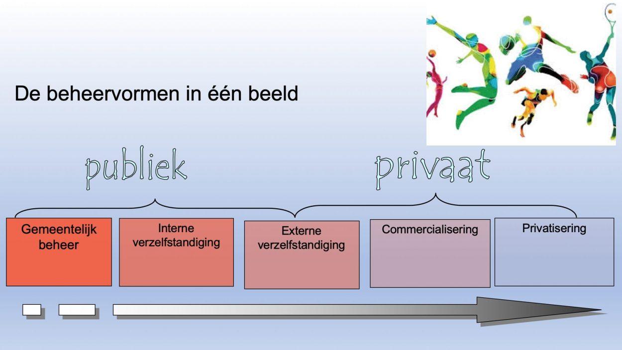 Presentatie: Sport en bewegen in Nederland - Focus op beheervormen-3